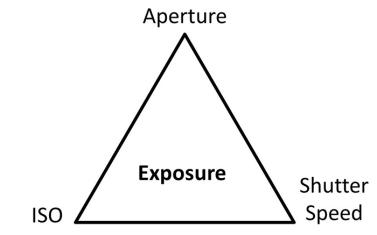 exposure_triangle
