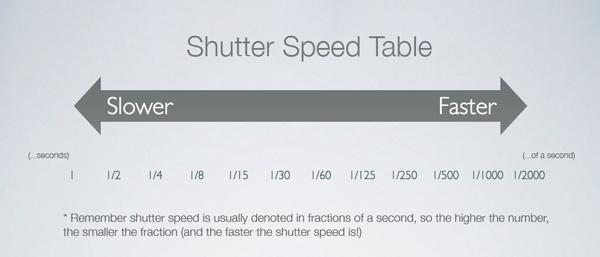 shutter-speed-table
